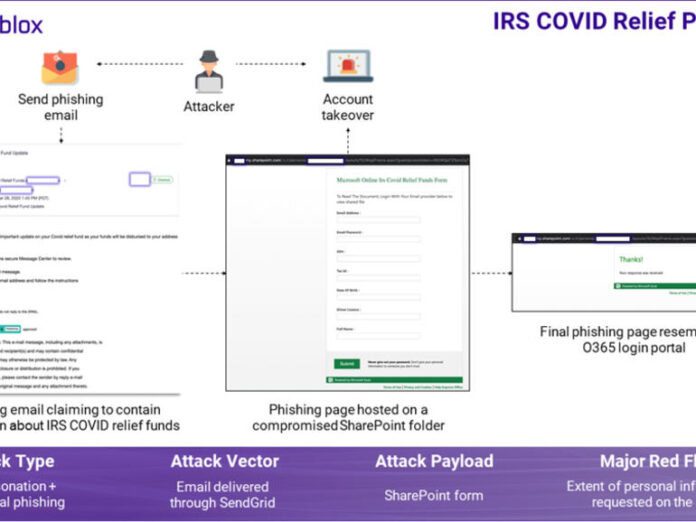 How phishing attacks continue to exploit COVID-19