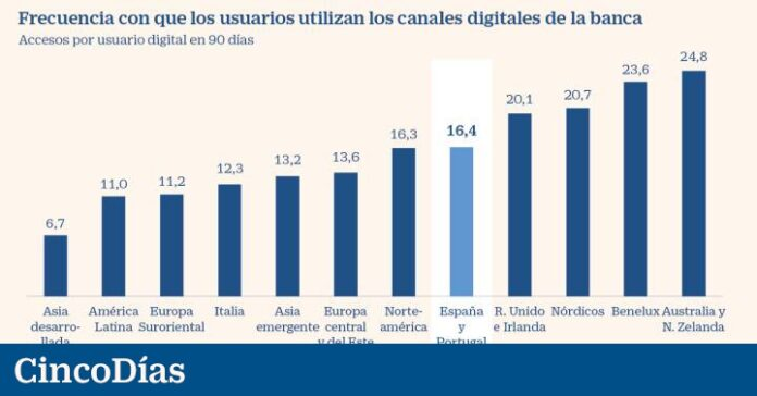 McKinsey recommends that Spanish banks have digital