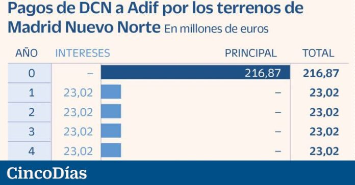 Madrid Nuevo Norte starts with the agreement between DCN, Adif and the Administrations